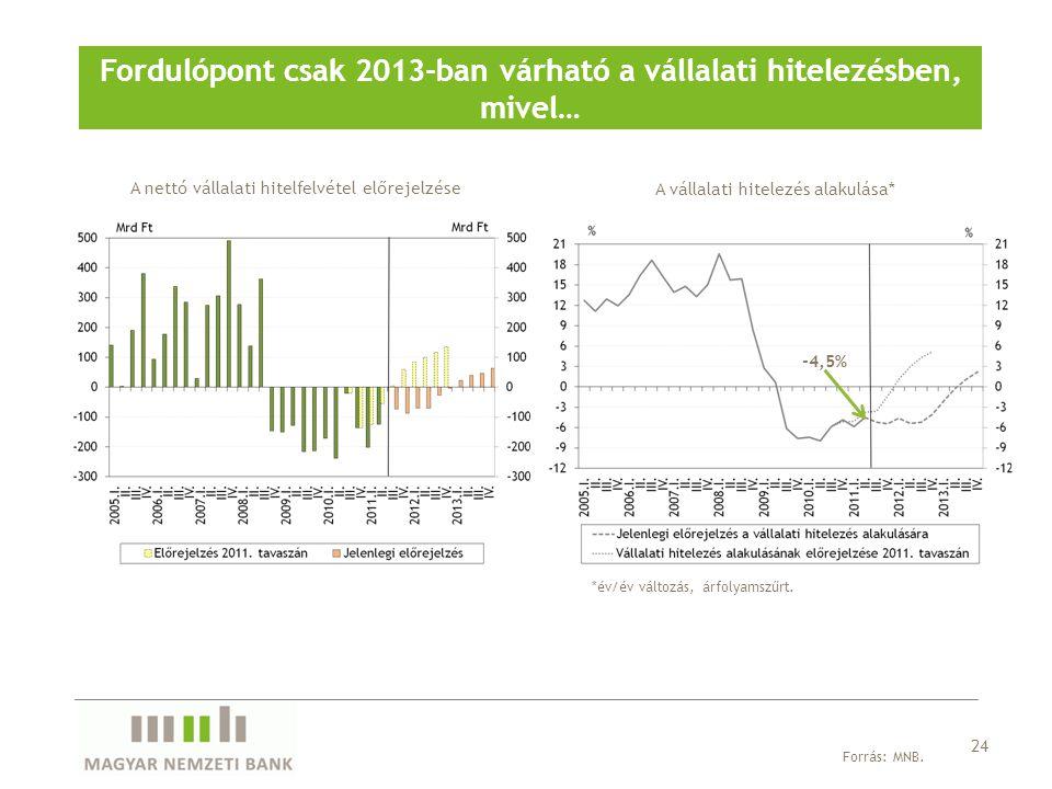 Fordulópont csak 2013-ban várható a vállalati hitelezésben, mivel… A nettó vállalati hitelfelvétel előrejelzése Forrás: MNB. 24 A vállalati hitelezés