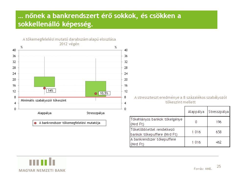 25 … nőnek a bankrendszert érő sokkok, és csökken a sokkellenálló képesség. A tőkemegfelelési mutató darabszám alapú eloszlása 2012 végén Forrás: MNB.