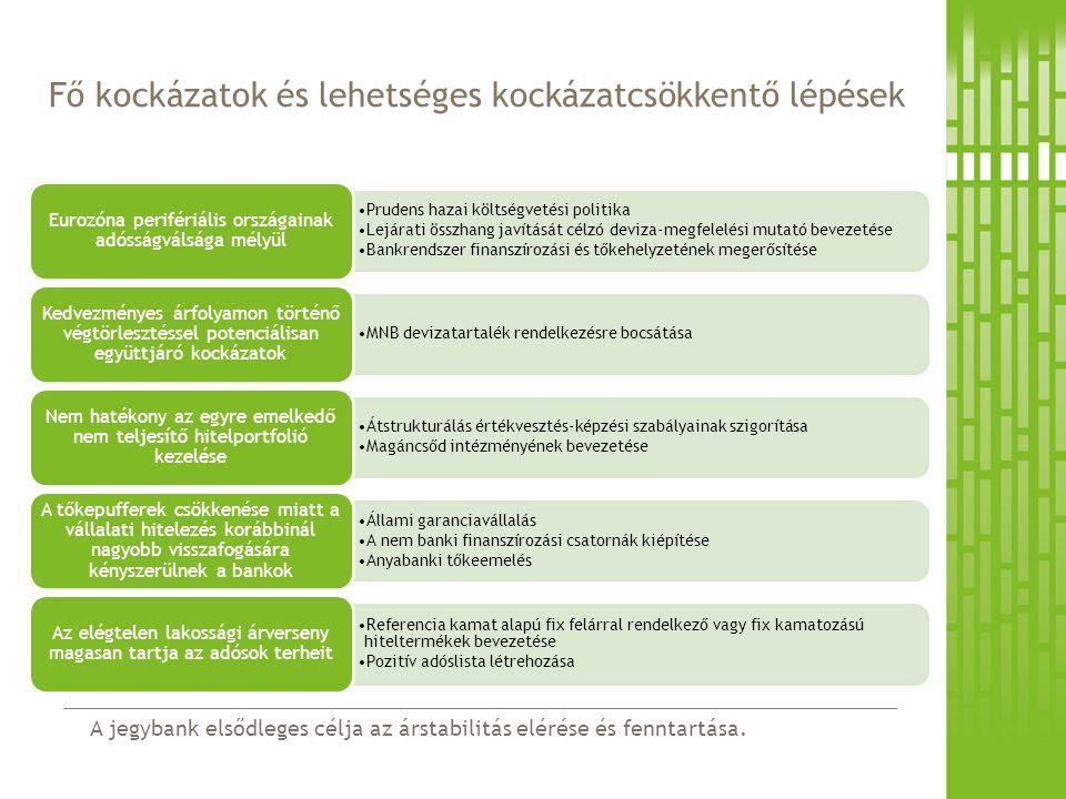 A jegybank elsődleges célja az árstabilitás elérése és fenntartása. Fő kockázatok és lehetséges kockázatcsökkentő lépések Prudens hazai költségvetési