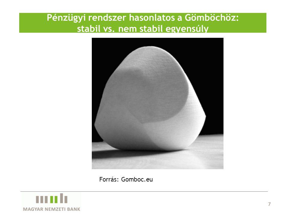 7 Pénzügyi rendszer hasonlatos a Gömböchöz: stabil vs. nem stabil egyensúly Forrás: Gomboc.eu