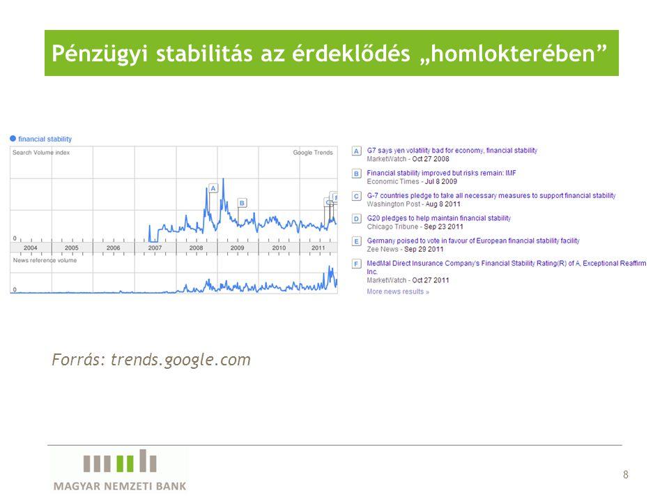 """8 Pénzügyi stabilitás az érdeklődés """"homlokterében"""" Forrás: trends.google.com"""