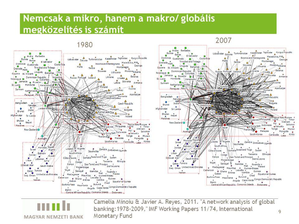 9 Nemcsak a mikro, hanem a makro/ globális megközelítés is számít 9 1980 2007 Camelia Minoiu & Javier A. Reyes, 2011.