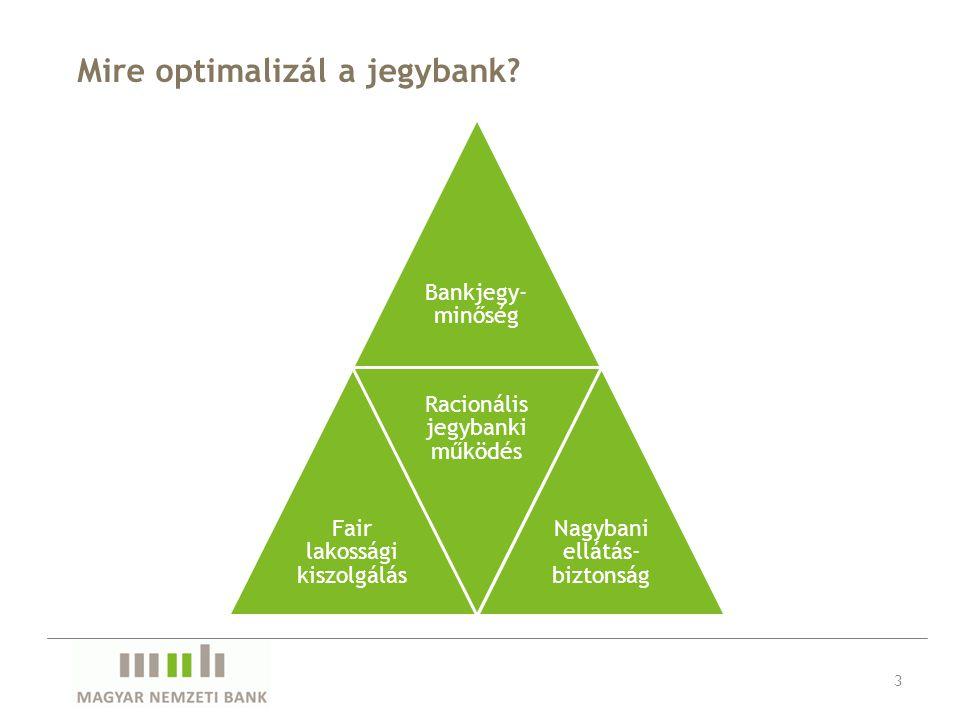 Mire optimalizál a jegybank? 3 Bankjegy- minőség Fair lakossági kiszolgálás Racionális jegybanki működés Nagybani ellátás- biztonság