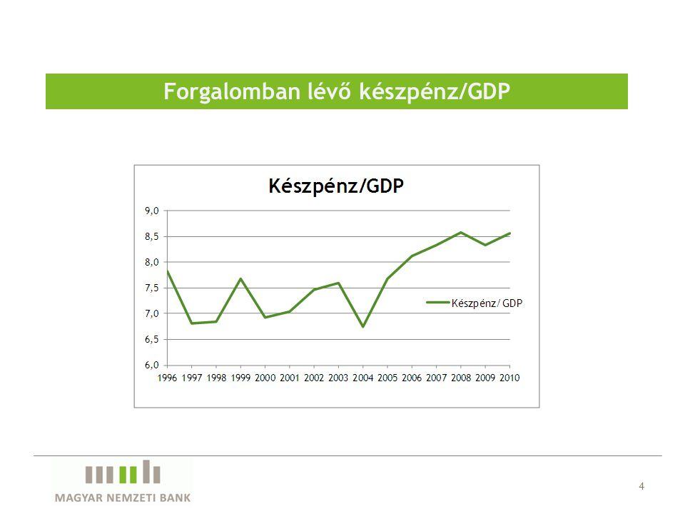 Forgalomban lévő készpénz/GDP 4