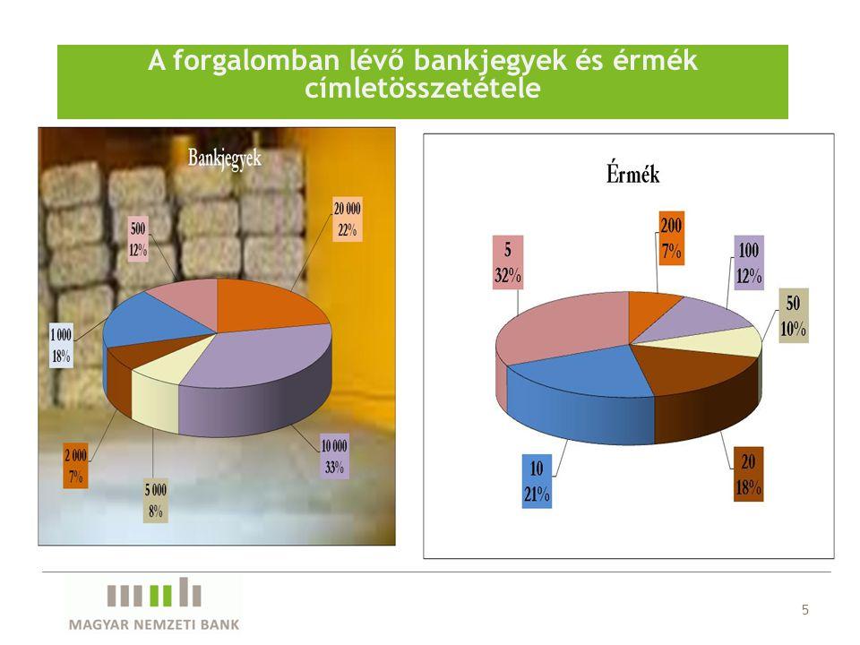 A forgalomban lévő bankjegyek és érmék címletösszetétele 5
