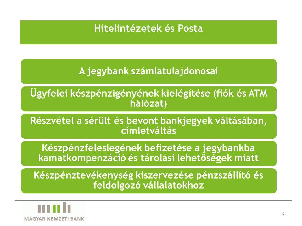 Hitelintézetek és Posta 8 A jegybank számlatulajdonosai Ügyfelei készpénzigényének kielégítése (fiók és ATM hálózat) Részvétel a sérült és bevont bankjegyek váltásában, címletváltás Készpénzfeleslegének befizetése a jegybankba kamatkompenzáció és tárolási lehetőségek miatt Készpénztevékenység kiszervezése pénzszállító és feldolgozó vállalatokhoz