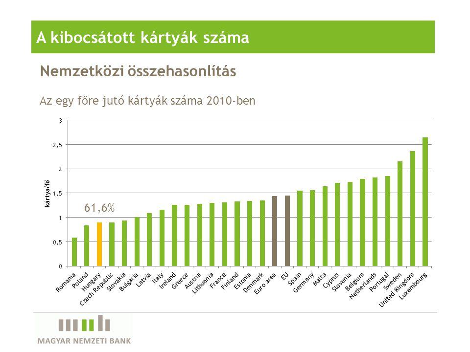 Nemzetközi összehasonlítás A kibocsátott kártyák száma Az egy főre jutó kártyák száma 2010-ben 61,6%