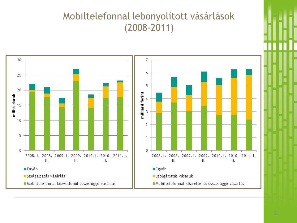 Mobiltelefonnal lebonyolított vásárlások (2008-2011) 21