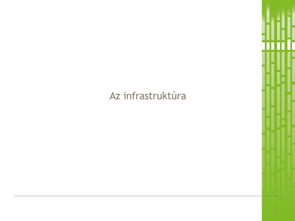 Az infrastruktúra 23