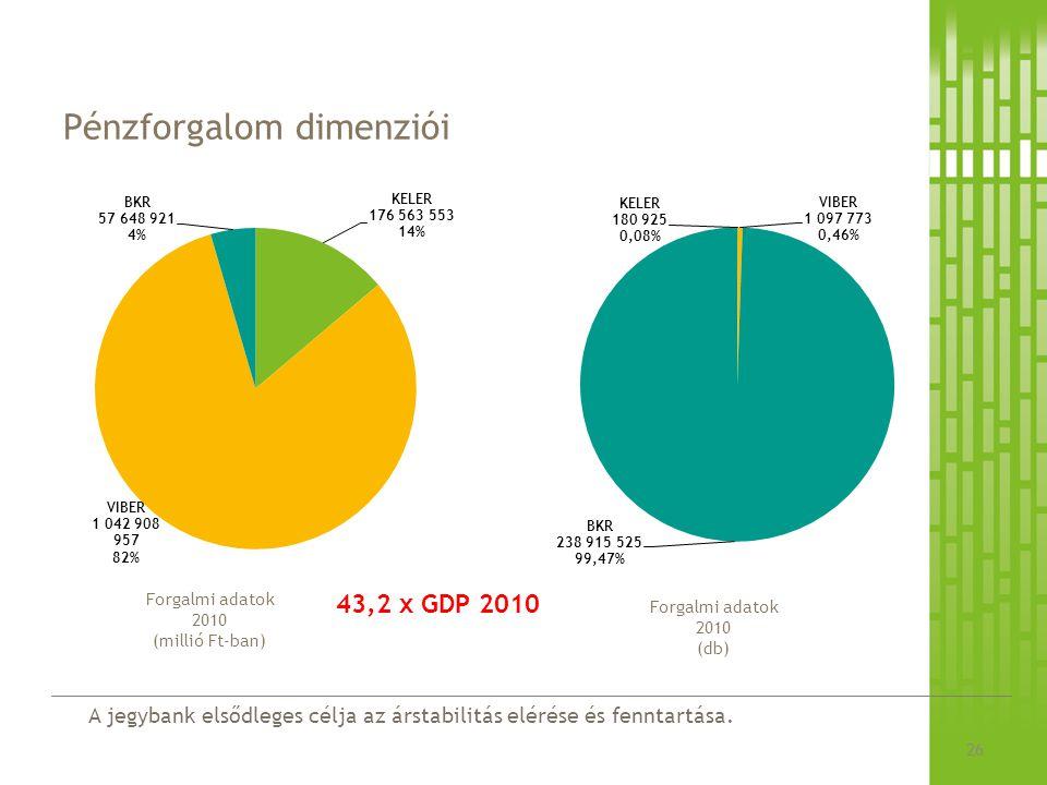 A jegybank elsődleges célja az árstabilitás elérése és fenntartása. Pénzforgalom dimenziói 26 Forgalmi adatok 2010 (millió Ft-ban) Forgalmi adatok 201