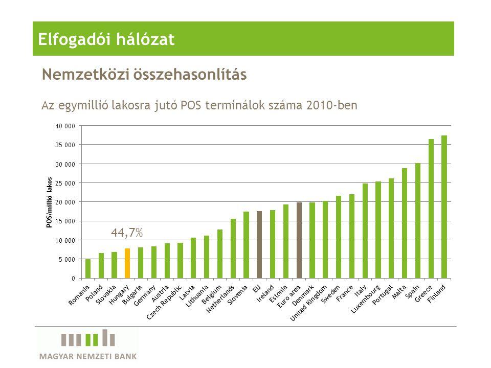 Nemzetközi összehasonlítás Elfogadói hálózat Az egymillió lakosra jutó POS terminálok száma 2010-ben