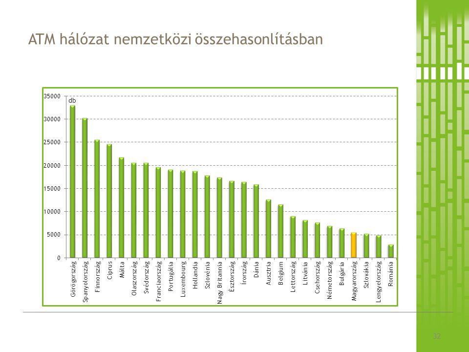 ATM hálózat nemzetközi összehasonlításban 32
