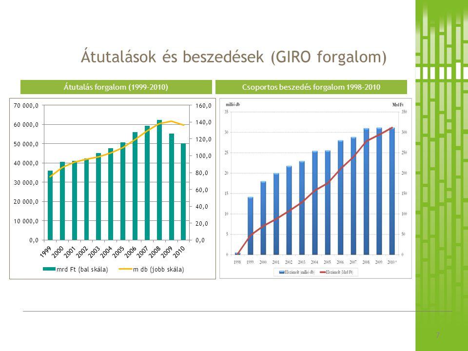 Átutalások és beszedések (GIRO forgalom) 7 Csoportos beszedés forgalom 1998-2010Átutalás forgalom (1999-2010)