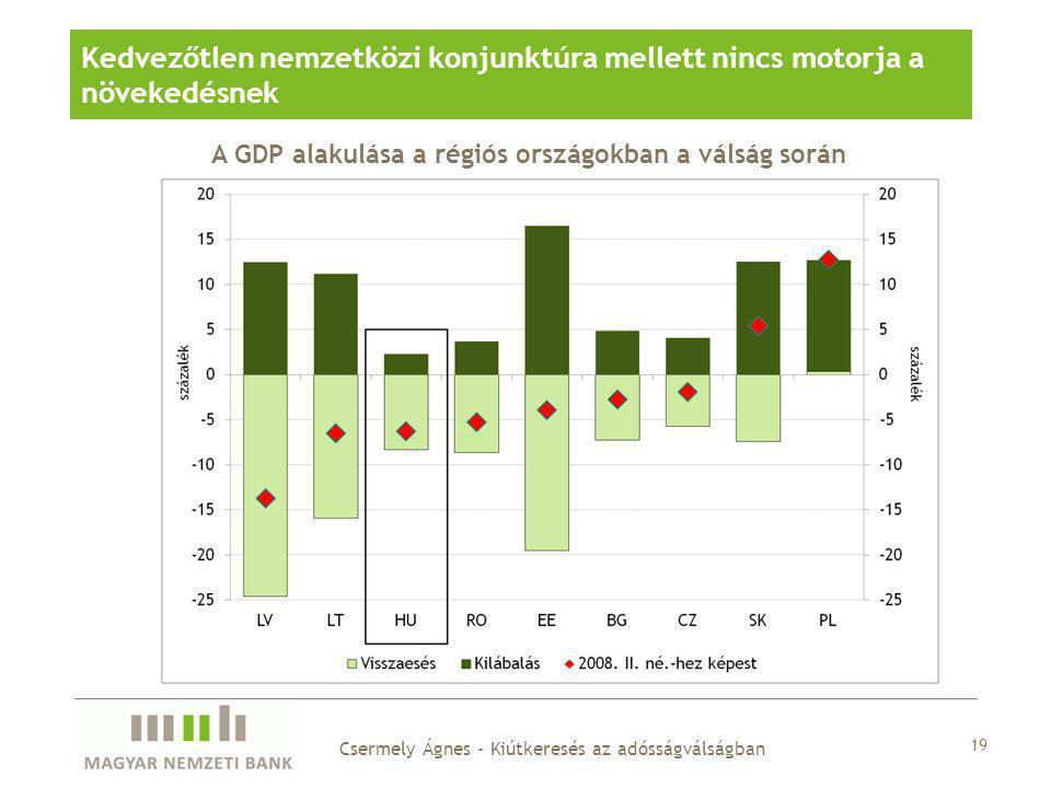A GDP alakulása a régiós országokban a válság során Kedvezőtlen nemzetközi konjunktúra mellett nincs motorja a növekedésnek 19 Csermely Ágnes - Kiútke