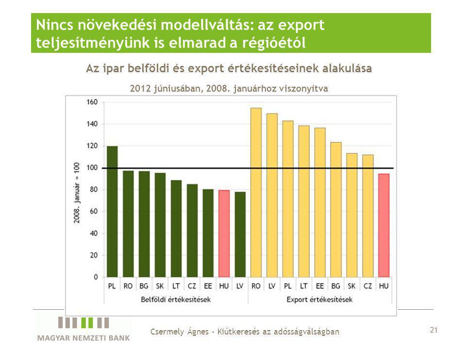 Az ipar belföldi és export értékesítéseinek alakulása 2012 júniusában, 2008. januárhoz viszonyítva Nincs növekedési modellváltás: az export teljesítmé