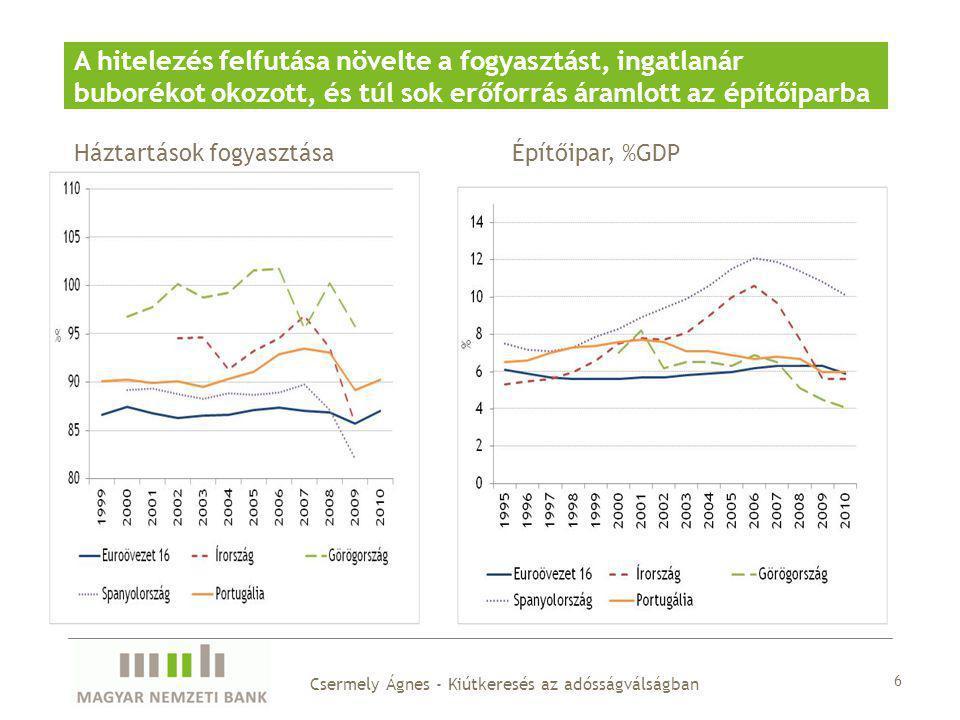Feldolgozóipari munkaköltség alapú versenyképesség A túlfűtöttség és a belföldi tevékenységek felfutása a versenyképesség romlásához vezetett 7 Csermely Ágnes - Kiútkeresés az adósságválságban