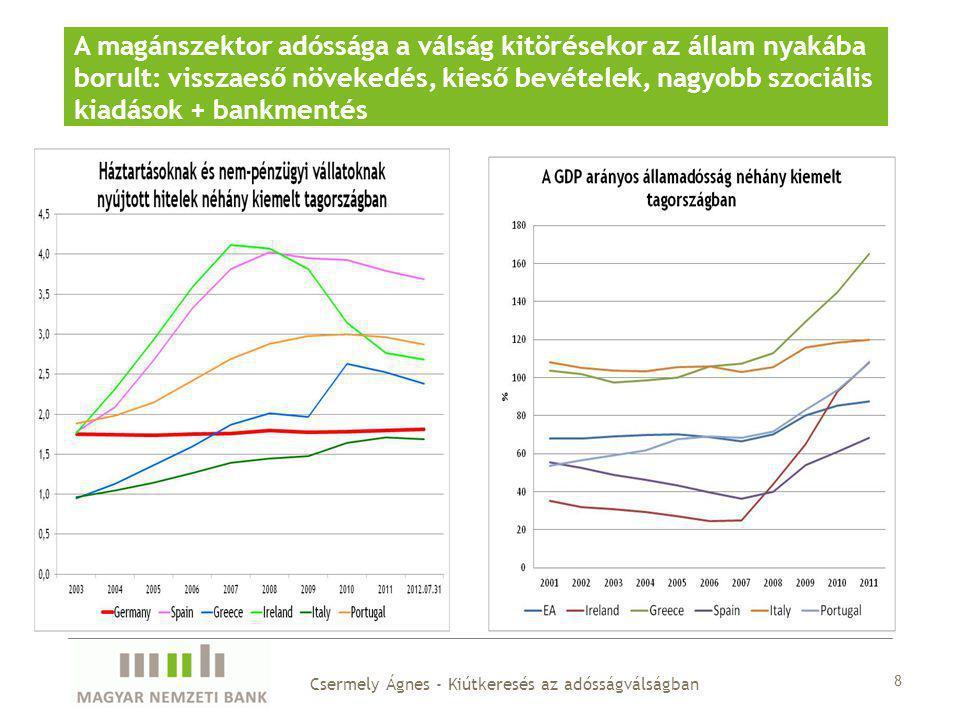 Hitelfelvétel a lakossági jövedelem arányában Magyarországon az állam és a lakosság egyaránt jelentősen eladósodott az olcsó pénz időszakában 9 Csermely Ágnes - Kiútkeresés az adósságválságban