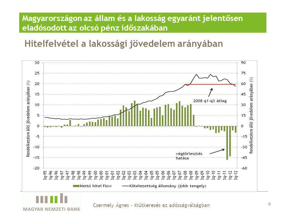 Hitelfelvétel a lakossági jövedelem arányában Magyarországon az állam és a lakosság egyaránt jelentősen eladósodott az olcsó pénz időszakában 9 Cserme