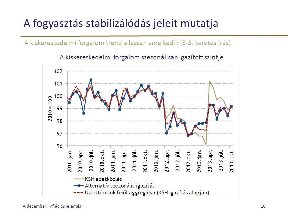 A fogyasztás stabilizálódás jeleit mutatja A kiskereskedelmi forgalom trendje lassan emelkedik (3-3. keretes írás) A decemberi inflációs jelentés10 A