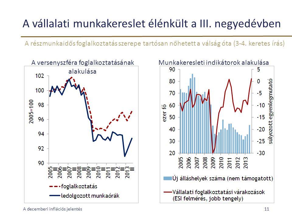 A vállalati munkakereslet élénkült a III. negyedévben A decemberi inflációs jelentés11 Munkakeresleti indikátorok alakulásaA versenyszféra foglalkozta