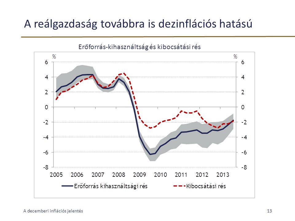 A reálgazdaság továbbra is dezinflációs hatású A decemberi inflációs jelentés13 Erőforrás-kihasználtság és kibocsátási rés