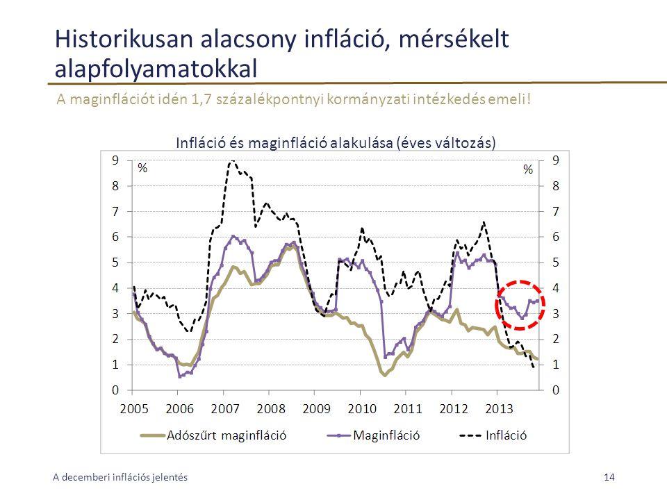 Historikusan alacsony infláció, mérsékelt alapfolyamatokkal A maginflációt idén 1,7 százalékpontnyi kormányzati intézkedés emeli! A decemberi infláció
