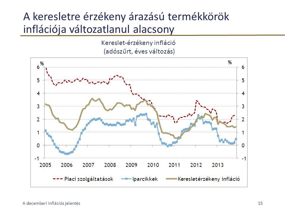 A keresletre érzékeny árazású termékkörök inflációja változatlanul alacsony A decemberi inflációs jelentés15 Kereslet-érzékeny infláció (adószűrt, éve