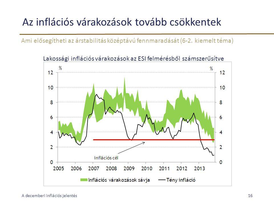 Az inflációs várakozások tovább csökkentek Ami elősegítheti az árstabilitás középtávú fennmaradását (6-2. kiemelt téma) A decemberi inflációs jelentés