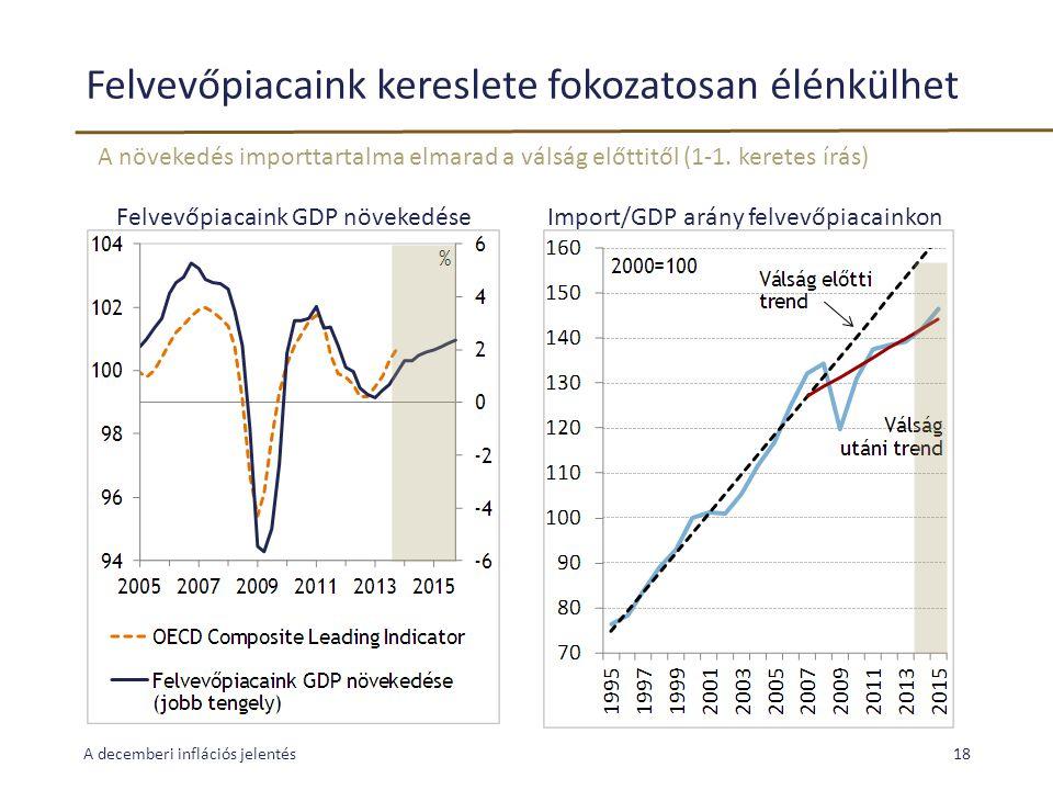 Felvevőpiacaink kereslete fokozatosan élénkülhet A decemberi inflációs jelentés18 A növekedés importtartalma elmarad a válság előttitől (1-1. keretes