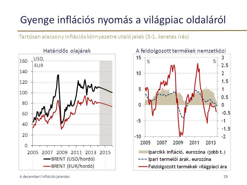 Gyenge inflációs nyomás a világpiac oldaláról Tartósan alacsony inflációs környezetre utaló jelek (3-1. keretes írás) A decemberi inflációs jelentés19