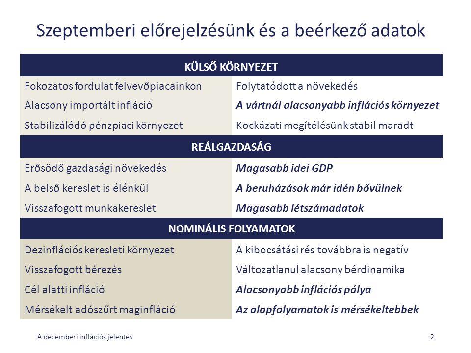 Szeptemberi előrejelzésünk és a beérkező adatok KÜLSŐ KÖRNYEZET Fokozatos fordulat felvevőpiacainkonFolytatódott a növekedés Alacsony importált inflációA vártnál alacsonyabb inflációs környezet Stabilizálódó pénzpiaci környezetKockázati megítélésünk stabil maradt REÁLGAZDASÁG Erősödő gazdasági növekedésMagasabb idei GDP A belső kereslet is élénkülA beruházások már idén bővülnek Visszafogott munkakeresletMagasabb létszámadatok NOMINÁLIS FOLYAMATOK Dezinflációs keresleti környezetA kibocsátási rés továbbra is negatív Visszafogott bérezésVáltozatlanul alacsony bérdinamika Cél alatti inflációAlacsonyabb inflációs pálya Mérsékelt adószűrt maginflációAz alapfolyamatok is mérsékeltebbek A decemberi inflációs jelentés2