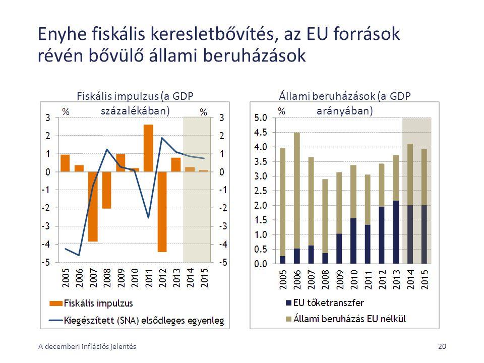 Enyhe fiskális keresletbővítés, az EU források révén bővülő állami beruházások A decemberi inflációs jelentés20 Fiskális impulzus (a GDP százalékában) Állami beruházások (a GDP arányában)