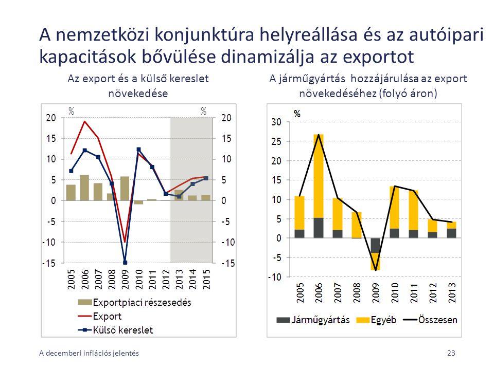 A nemzetközi konjunktúra helyreállása és az autóipari kapacitások bővülése dinamizálja az exportot A decemberi inflációs jelentés23 Az export és a külső kereslet növekedése A járműgyártás hozzájárulása az export növekedéséhez (folyó áron)