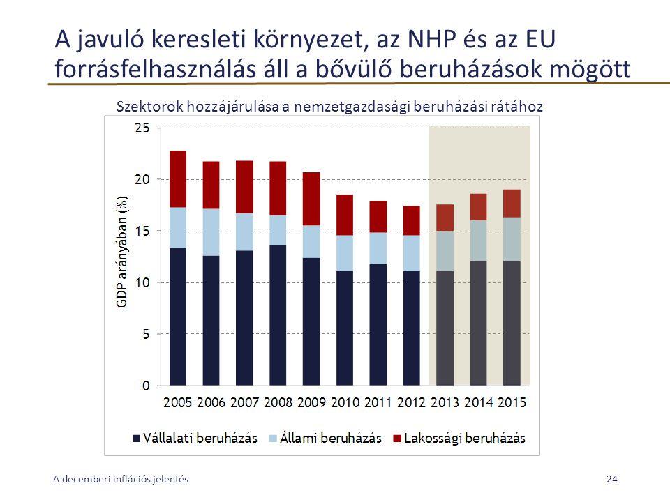 A javuló keresleti környezet, az NHP és az EU forrásfelhasználás áll a bővülő beruházások mögött A decemberi inflációs jelentés24 Szektorok hozzájárulása a nemzetgazdasági beruházási rátához