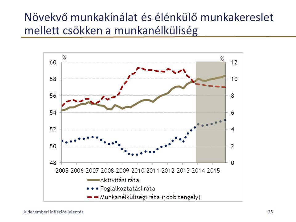 Növekvő munkakínálat és élénkülő munkakereslet mellett csökken a munkanélküliség A decemberi inflációs jelentés25