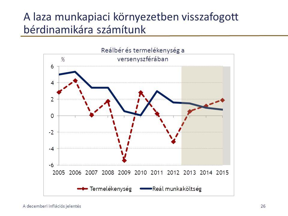A laza munkapiaci környezetben visszafogott bérdinamikára számítunk A decemberi inflációs jelentés26 Reálbér és termelékenység a versenyszférában