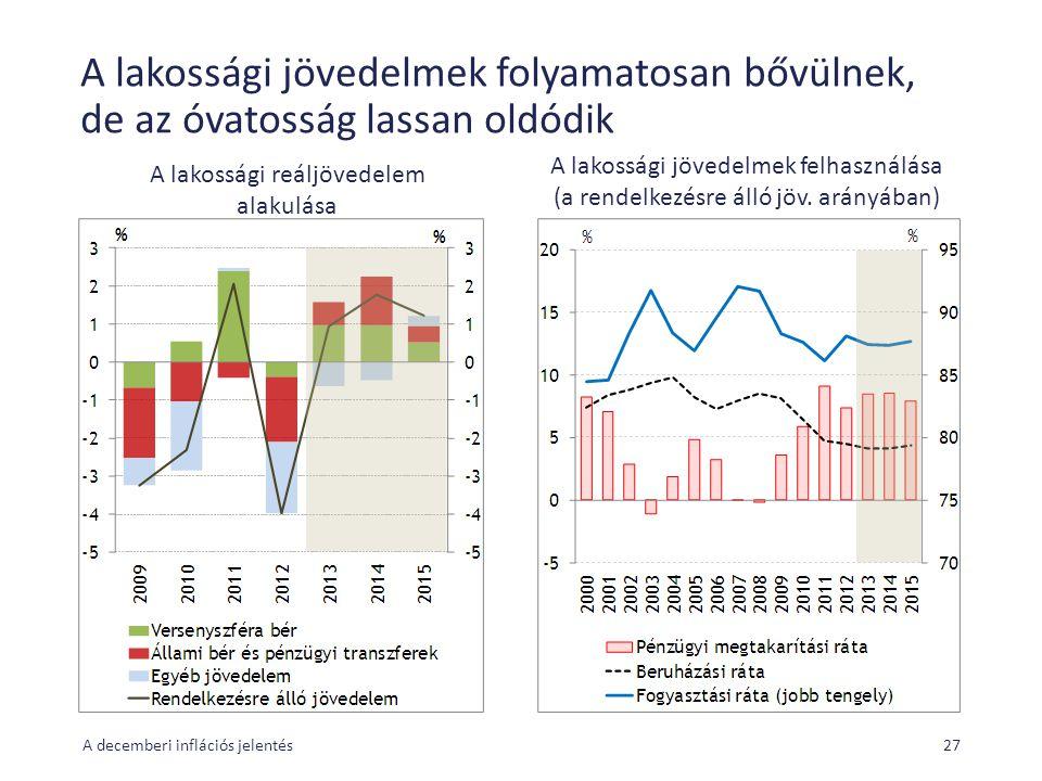 A lakossági jövedelmek folyamatosan bővülnek, de az óvatosság lassan oldódik A decemberi inflációs jelentés27 A lakossági reáljövedelem alakulása A lakossági jövedelmek felhasználása (a rendelkezésre álló jöv.