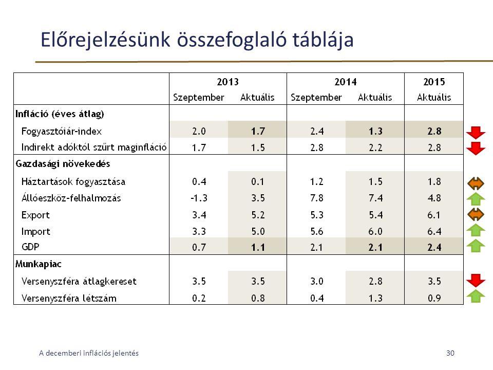Előrejelzésünk összefoglaló táblája A decemberi inflációs jelentés30