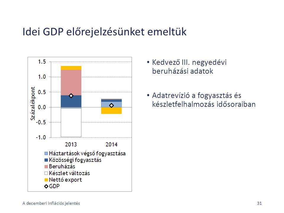 Idei GDP előrejelzésünket emeltük Kedvező III. negyedévi beruházási adatok Adatrevízió a fogyasztás és készletfelhalmozás idősoraiban A decemberi infl