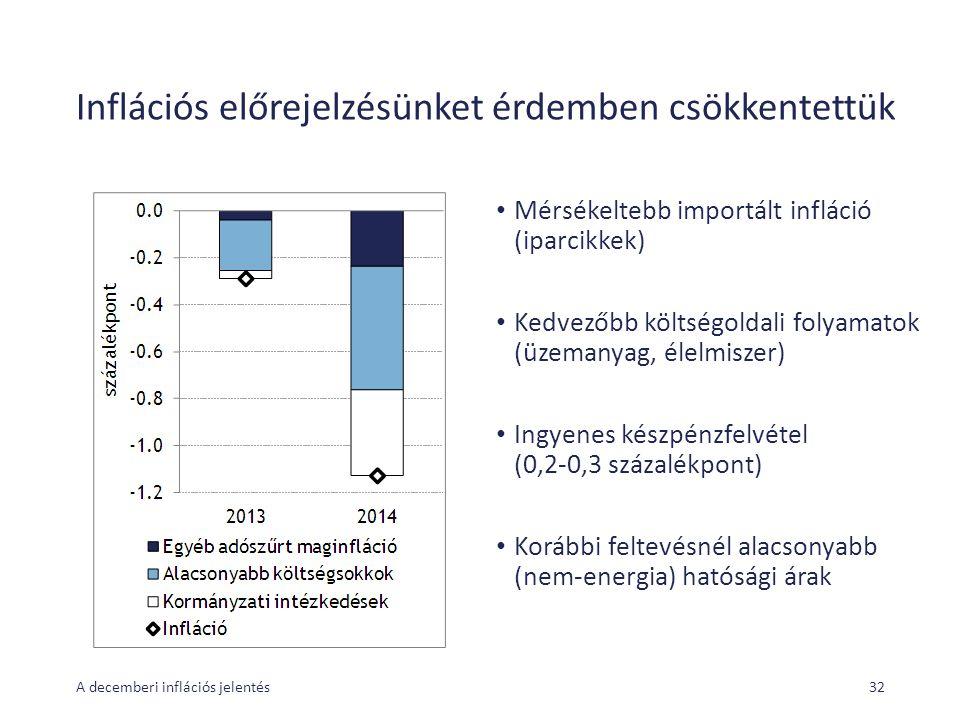 Inflációs előrejelzésünket érdemben csökkentettük Mérsékeltebb importált infláció (iparcikkek) Kedvezőbb költségoldali folyamatok (üzemanyag, élelmiszer) Ingyenes készpénzfelvétel (0,2-0,3 százalékpont) Korábbi feltevésnél alacsonyabb (nem-energia) hatósági árak A decemberi inflációs jelentés32
