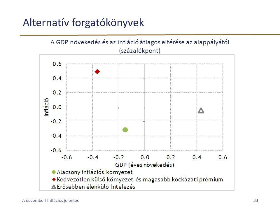 Alternatív forgatókönyvek A decemberi inflációs jelentés33 A GDP növekedés és az infláció átlagos eltérése az alappályától (százalékpont)