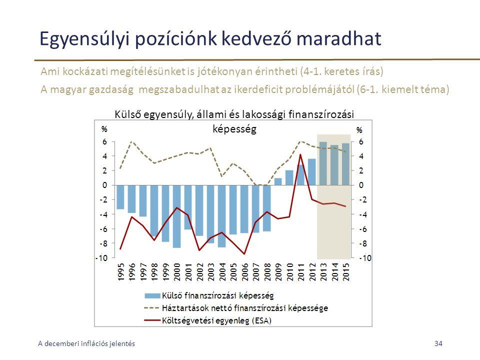 Egyensúlyi pozíciónk kedvező maradhat Ami kockázati megítélésünket is jótékonyan érintheti (4-1. keretes írás) A magyar gazdaság megszabadulhat az ike