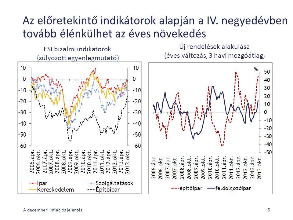Az előretekintő indikátorok alapján a IV. negyedévben tovább élénkülhet az éves növekedés A decemberi inflációs jelentés5 ESI bizalmi indikátorok (súl