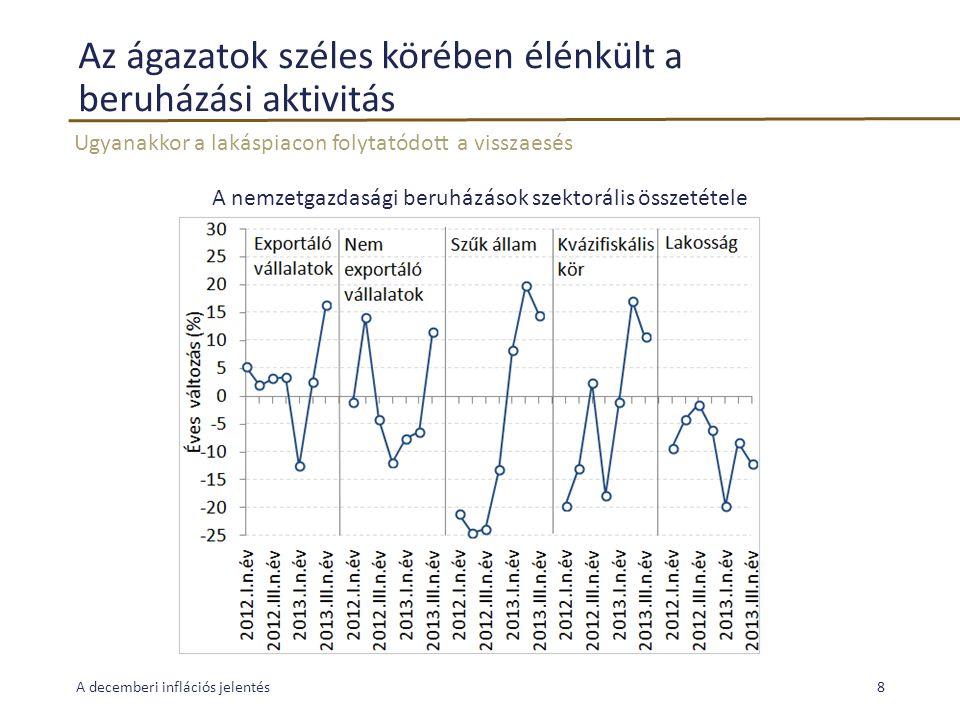 Az ágazatok széles körében élénkült a beruházási aktivitás Ugyanakkor a lakáspiacon folytatódott a visszaesés A decemberi inflációs jelentés8 A nemzetgazdasági beruházások szektorális összetétele