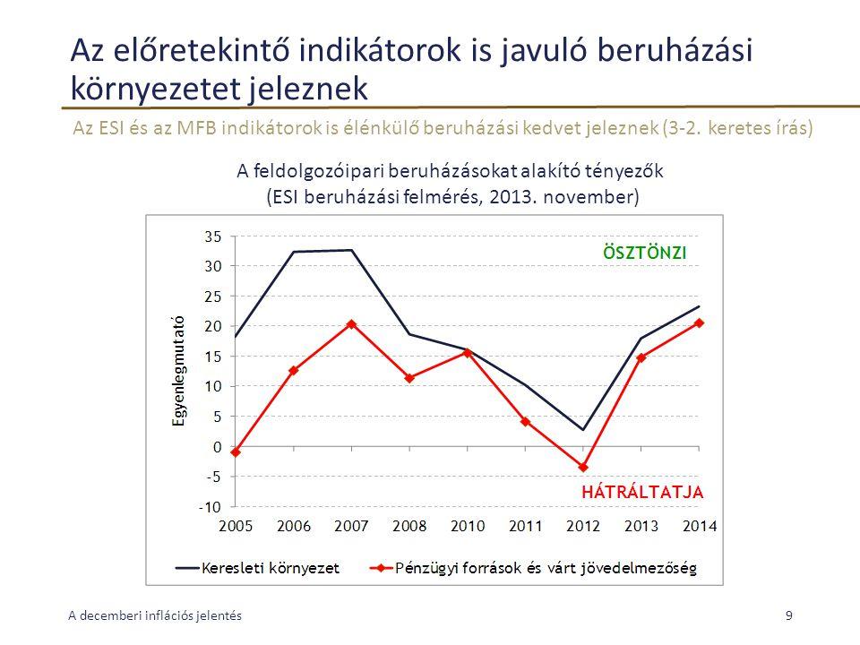 Az előretekintő indikátorok is javuló beruházási környezetet jeleznek Az ESI és az MFB indikátorok is élénkülő beruházási kedvet jeleznek (3-2. kerete