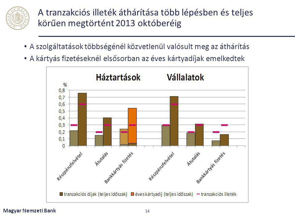 A tranzakciós illeték áthárítása több lépésben és teljes körűen megtörtént 2013 októberéig A szolgáltatások többségénél közvetlenül valósult meg az át