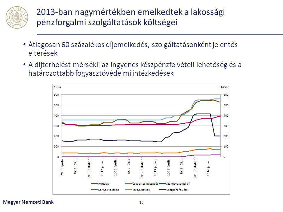 2013-ban nagymértékben emelkedtek a lakossági pénzforgalmi szolgáltatások költségei Átlagosan 60 százalékos díjemelkedés, szolgáltatásonként jelentős