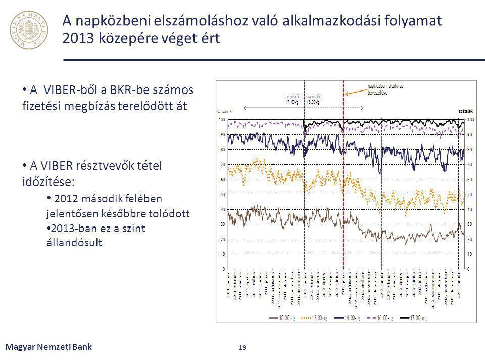 A napközbeni elszámoláshoz való alkalmazkodási folyamat 2013 közepére véget ért Magyar Nemzeti Bank 19 A VIBER-ből a BKR-be számos fizetési megbízás t