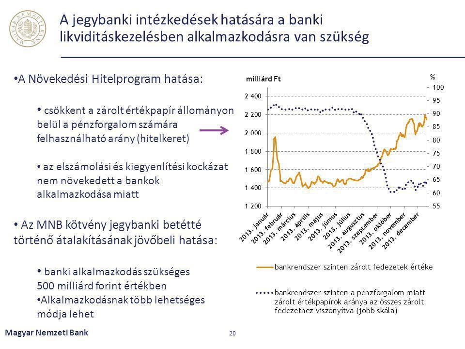 A jegybanki intézkedések hatására a banki likviditáskezelésben alkalmazkodásra van szükség Magyar Nemzeti Bank 20 A Növekedési Hitelprogram hatása: cs