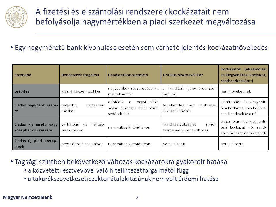 A fizetési és elszámolási rendszerek kockázatait nem befolyásolja nagymértékben a piaci szerkezet megváltozása Magyar Nemzeti Bank 21 Egy nagyméretű b